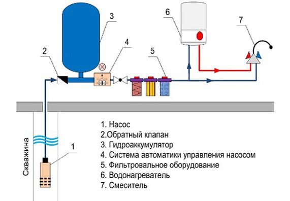Водоснабжение от скважины