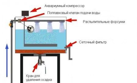 Схема устройства аэратора