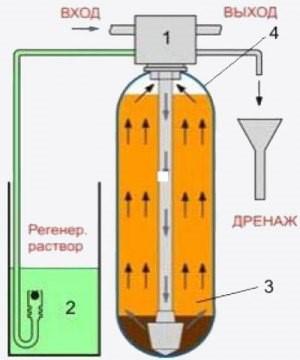 Ионообменная установка для умягчения воды