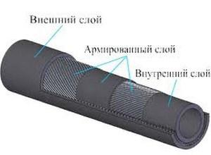 Черный армированный резиновый шланг можно использовать в скважинах, предназначенных только для полива и технических нужд