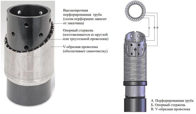 Фильтр для воды в скважине