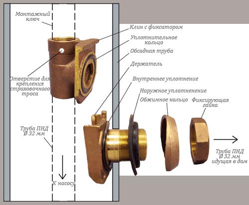 Фото схемы установки скважинного адаптера