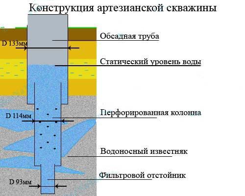 Фото устройства артезианской скважины