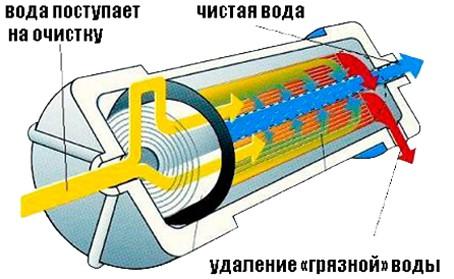 Мембранный фильтр обратного осмоса