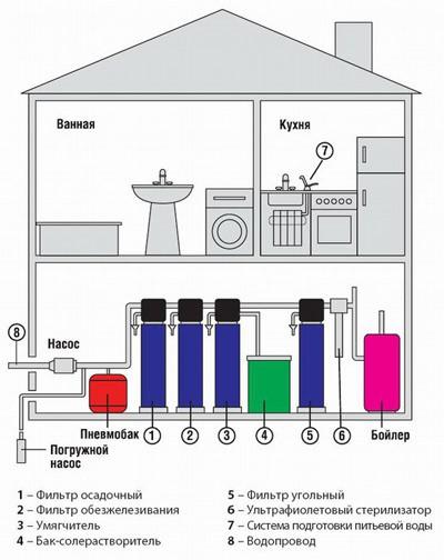 На фото показано место для установки фильтровального оборудования механического типа