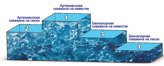 Преимущественные особенности скважины