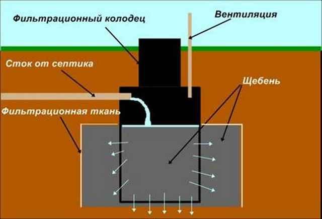 Принцип установки фильтрационных колодцев