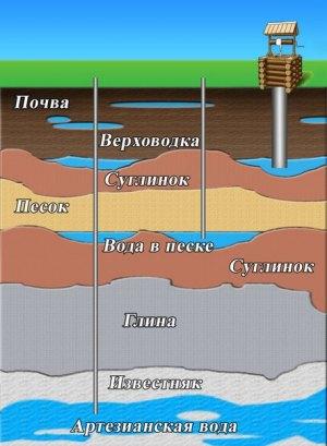 Разница по уровню добычи воды между колодцем, скважинами на песок и на известь