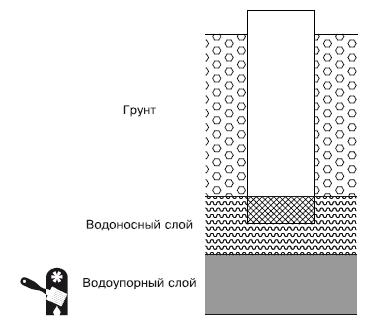 Схема несовершенного колодца