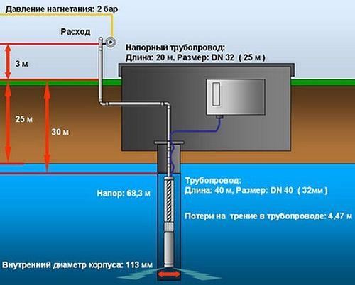 Схема определения дебита скважины