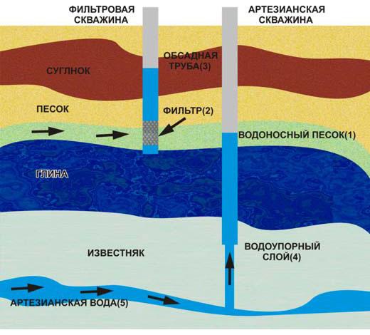 Схема расположения водоносного слоя