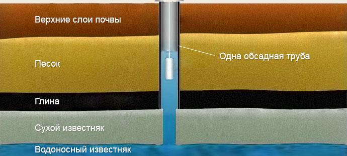 Схема скважины на известняк