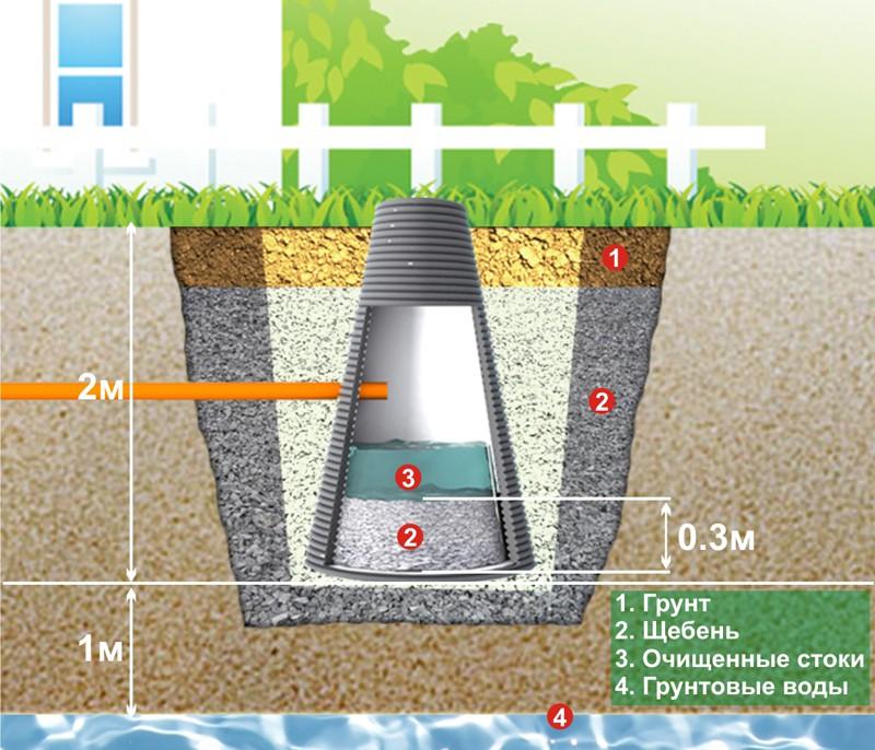 Схема установки фильтрующего колодца