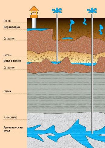 Схема залегания воды