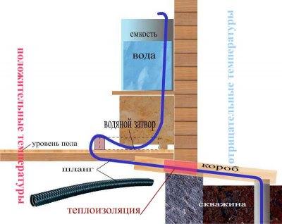 Схема зимней водоподачи