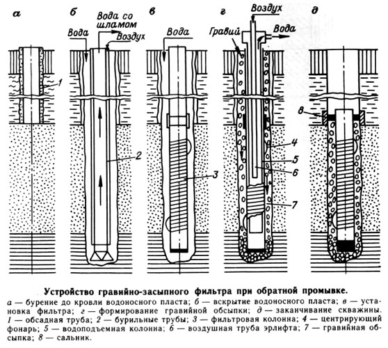 Схемы правильной очистки скважины