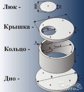 Состав канализационного колодца