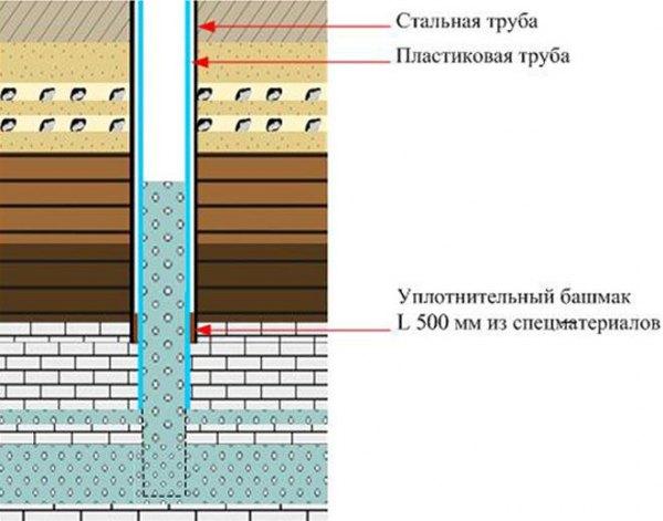 Типовая артезианская скважина в разрезе