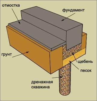 Установка дренажного колодца возле фундамента