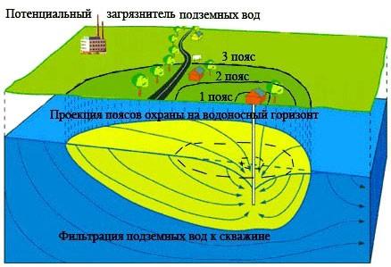 Зоны санитарной охраны артезианских скважин