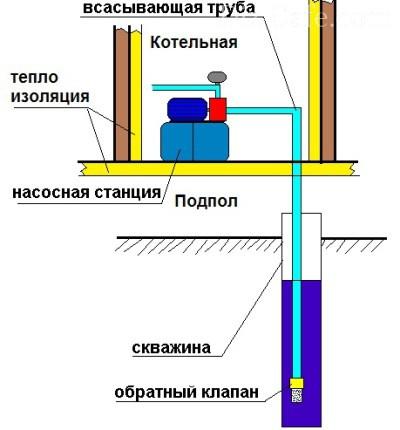 Вариант насосной станции