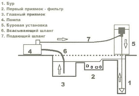 Схема монтажа буровой установки
