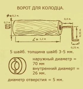 Что нужно знать при изготовлении ворота для колодца