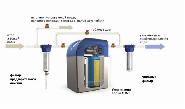 Фото схемы умягчения воды