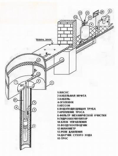 Классическая схема сооружения