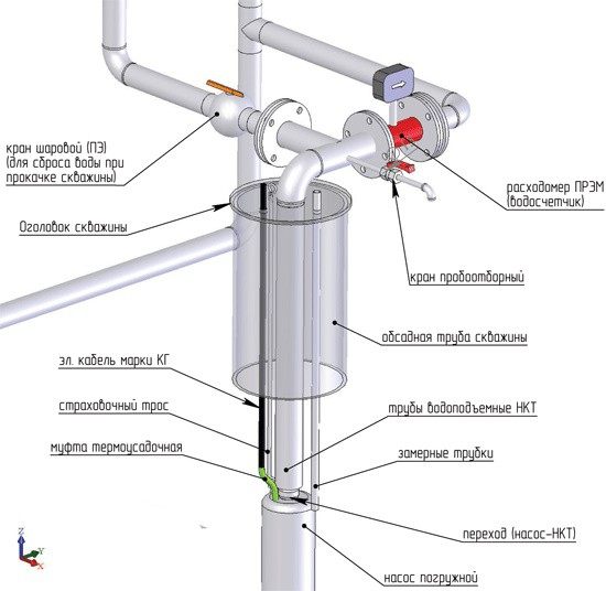 На фото представлена схема обустройства скважины