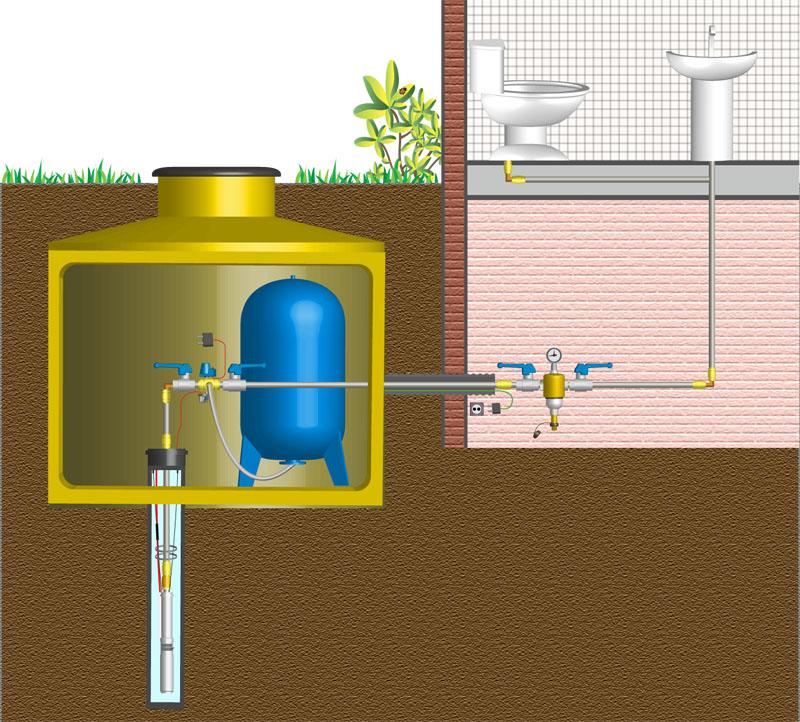 Обвязка скважины на воду: