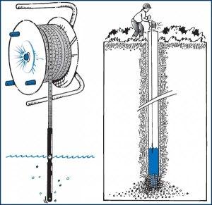 Определить уровень воды можно с помощью веревки с отвесом