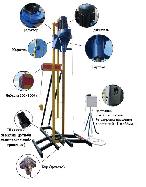 Основные узлы малогабаритной бурильной установки