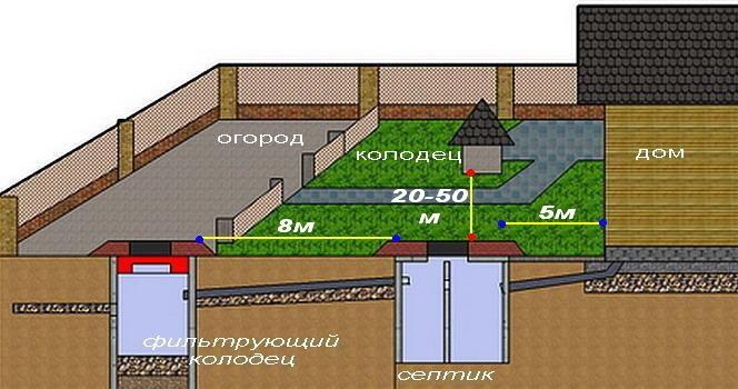 Расстояние от септика до скважины: схема