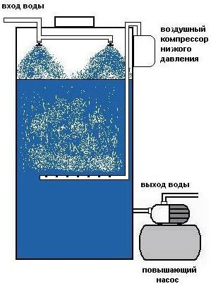 Схема аэрационного метода очистки скважины