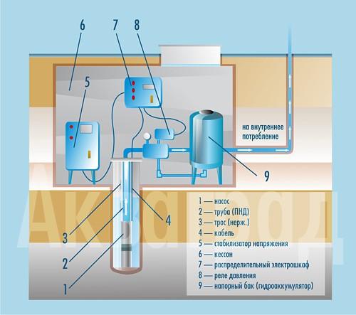 Схема монтажа оборудования в кессоне
