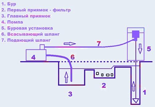 Схема монтажа установки для бурения
