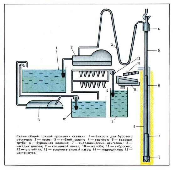 Схема прямой промывки скважины