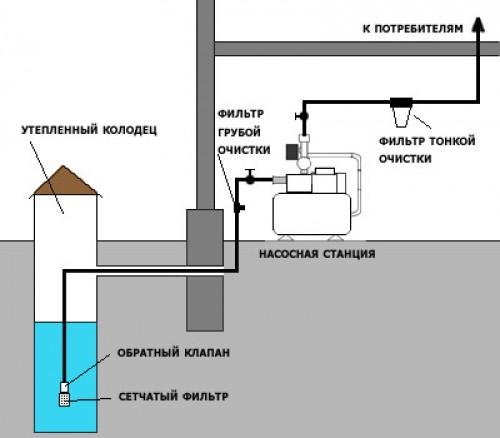 Схема работы воды в системе