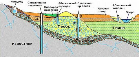 Схема скважин на разных грунтах