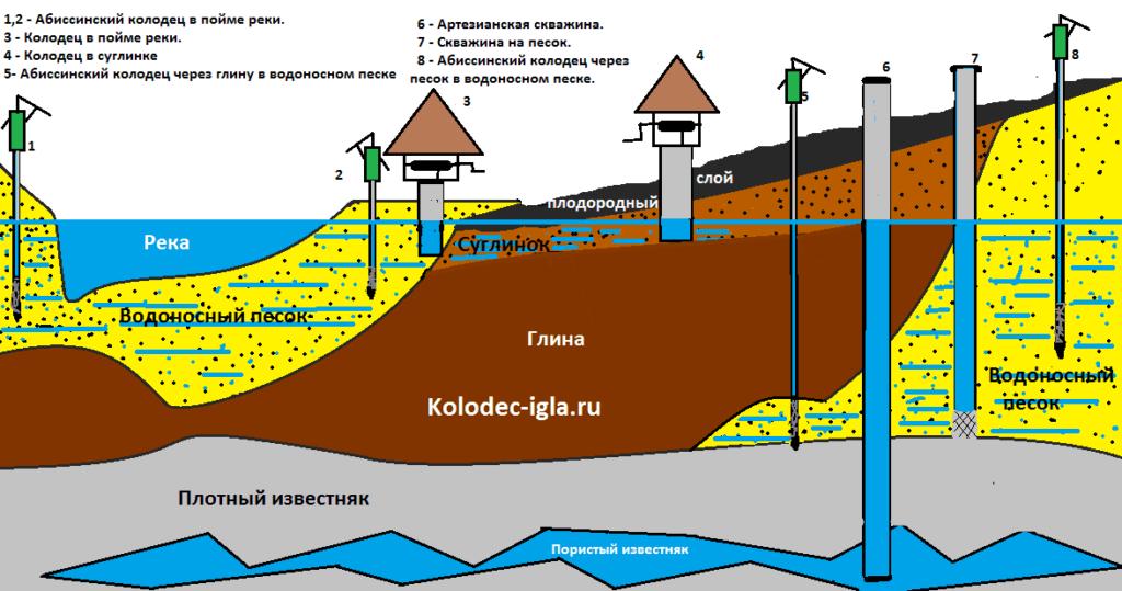 Схема установки абиссинского колодца
