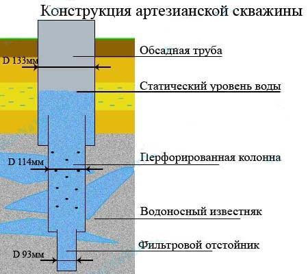 Схема установки артезианской скважины