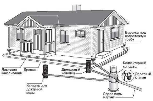 Схема установки дренажных колодцев