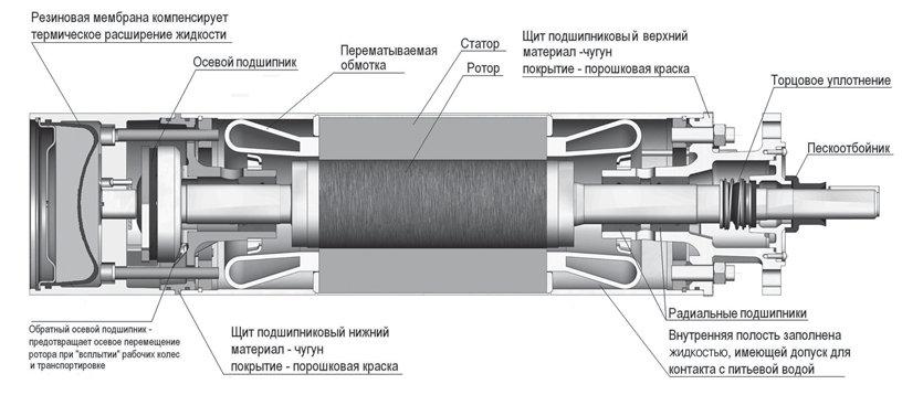 Схема устройства погружного