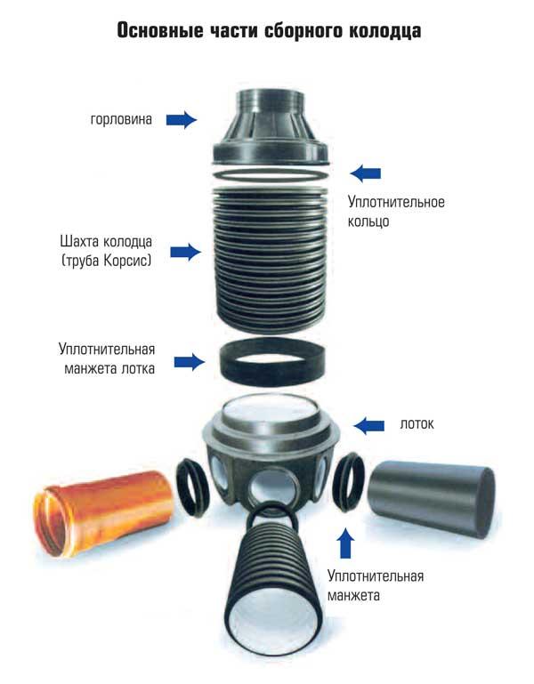 Схема устройства смотрового колодца