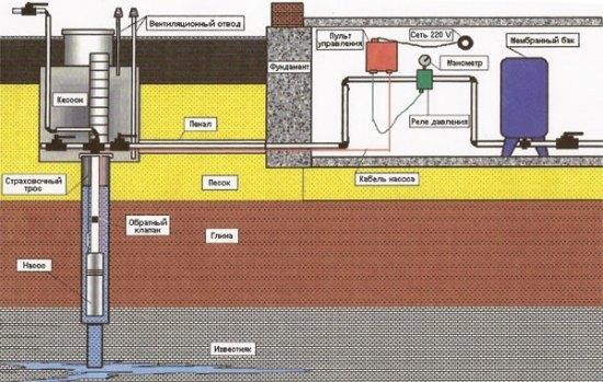 Схема водоснабжения с размещением оборудования в техническом помещении