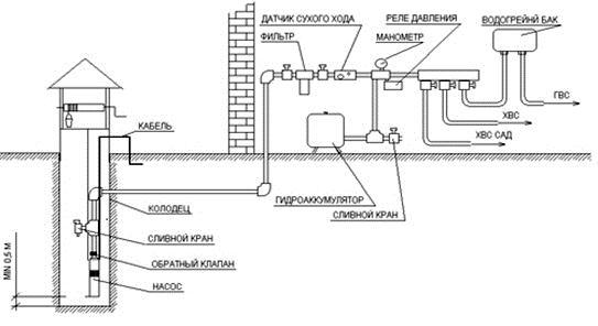 Схема выполнения водоснабжения