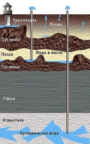 Схема залегания грунтовых вод