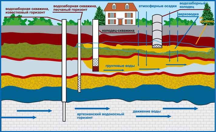Схема залегания воды в почве
