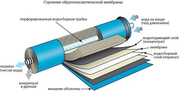 Строение мембраны для обратного осмоса